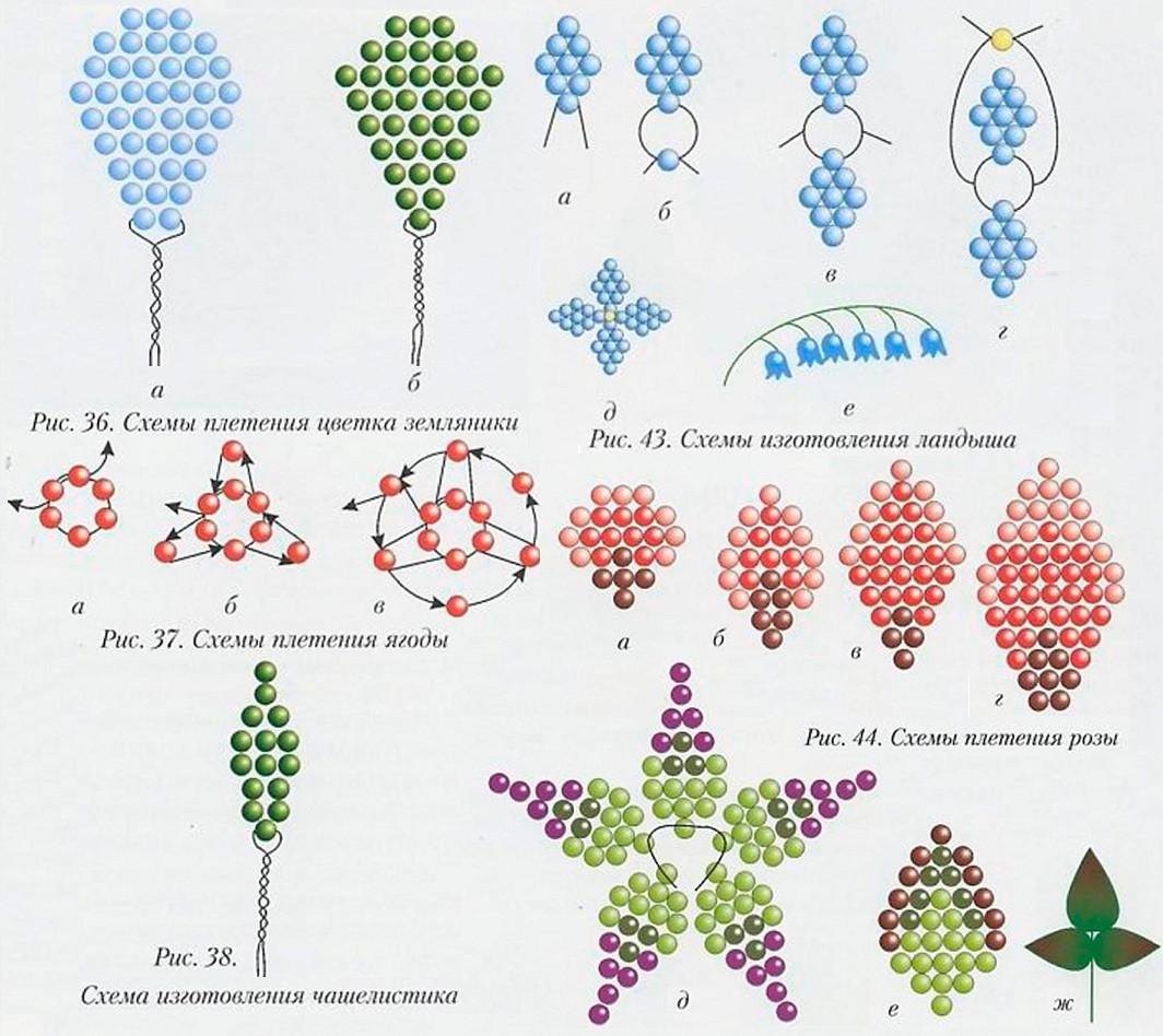 Лепестки цветка плетем из синего бисеpa (рис. 29 a). Всего потребуется 18 лепестков для трех цветков.