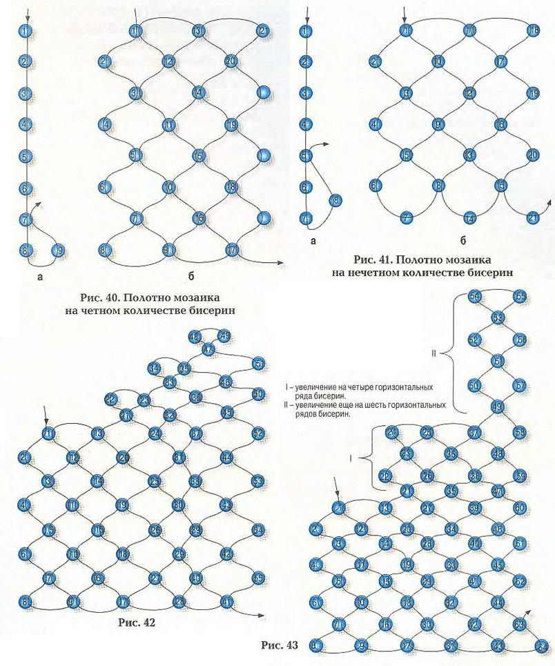 Работа с мозаичным полотном из бисера.  Подробное описание работы и схемы плетения для самостоятельной работы.